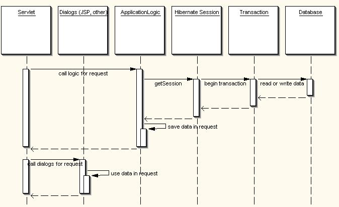 Struts Framework Tutorial Pdf