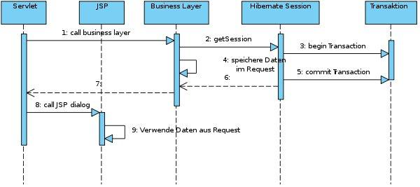 Lazy initialization, a Hibernate problem